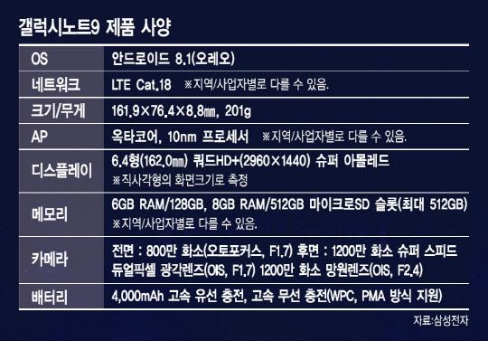 더 강력해진 S펜… 현존 최강 스펙 완성